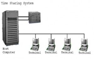 Sejarah Jaringan Komputer - Time Sharing System