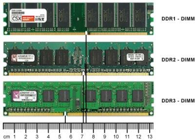 3 Cara Membedakan RAM DDR 1, DDR 2, DDR 3