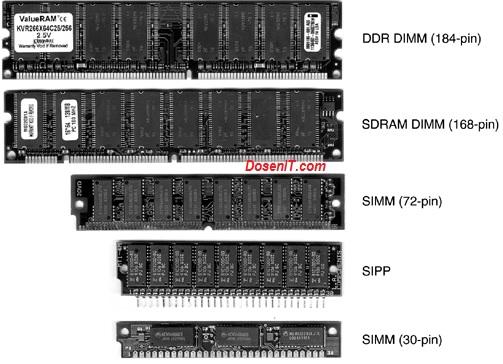 RAM Komputer : Sejarah, Fungsi, Bagian, dan Jenisnya