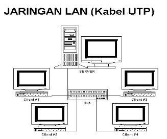 Jenis jenis jaringan komputer pengertian gambar penjelasannya jenis jenis jaringan komputer ccuart Gallery