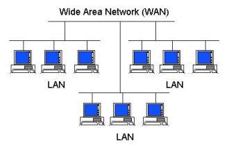 Jenis jenis jaringan komputer pengertian gambar penjelasannya wan merupakan jaringan yang jauh lebih luas ruang lingkupnya seperti satu negara satu benua bahkan satu dunia internet yang biasa kita gunakan termasuk ccuart Choice Image