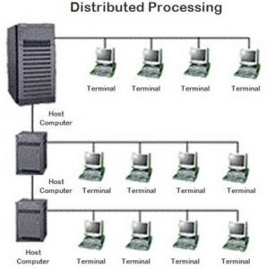 Sejarah Jaringan Komputer - Distribution Processing - Perkembangan dari TSS