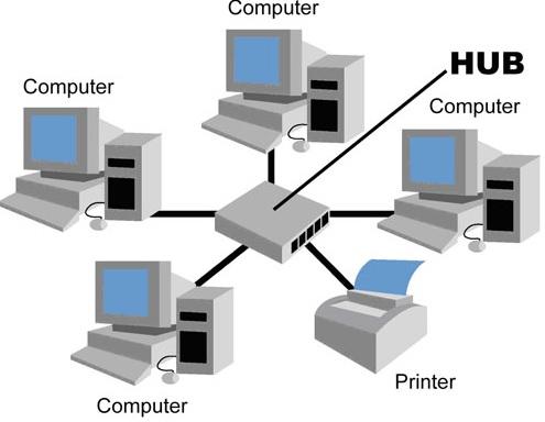Topologi star dosenit pada dasarnya topologi star ini memanfaatkan salah satu hardware penting dalam pembentukan jaringan komputer yaitu hub ataupun switch ccuart Images