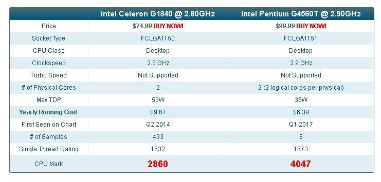 Perbedaan Dual Core Dan Celeron Dalam Prosesor Laptop Murah Dosenit Com