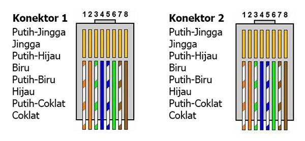 Jenis Jenis kabel UTP Berdasarkan Kategorinya dan Fungsinya