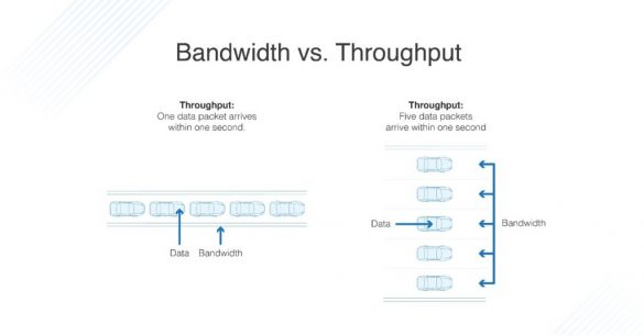 Bandwidth vs Troughput