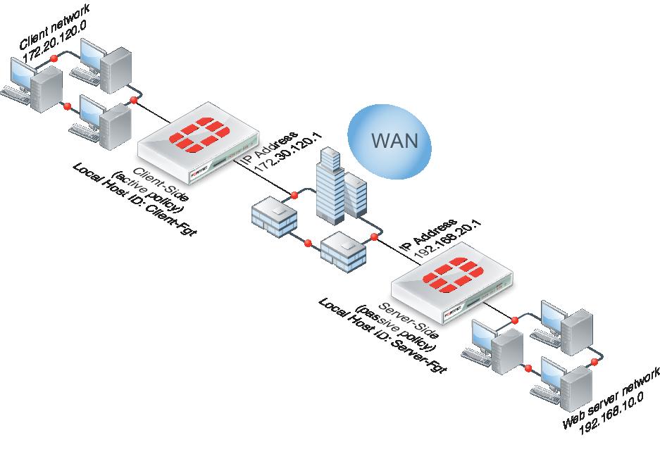 Perbedaan Jaringan Jenis LAN, MAN dan WAN - DosenIT.com