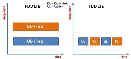FDD dan TDD
